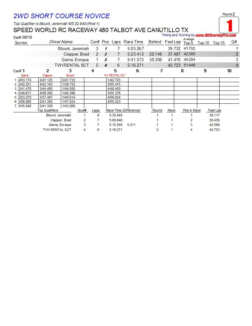 Saturday 2-23-2013 Speed World Club Race Results R2_Race_01_2WDSHORTCOURSENOVICE1