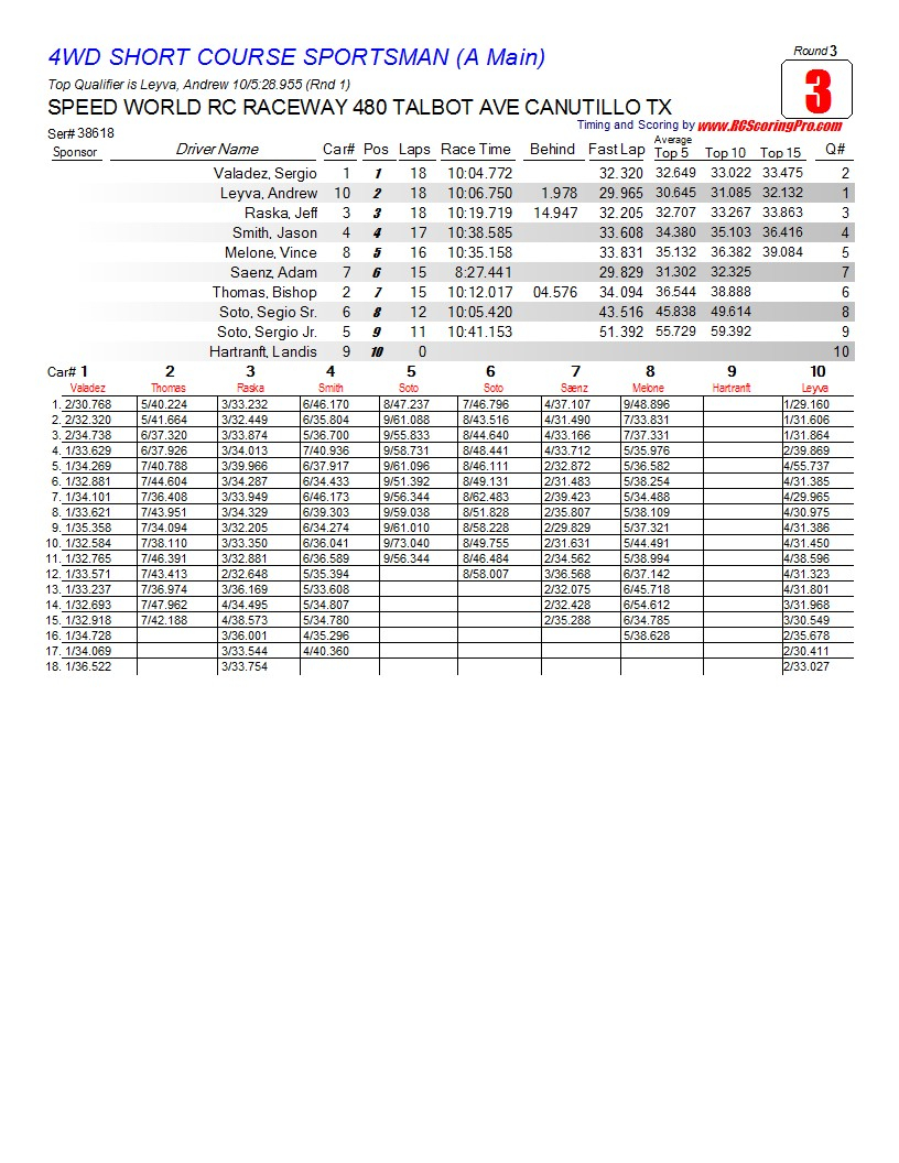 Saturday 2-23-2013 Speed World Club Race Results R3_Race_03_4WDSHORTCOURSESPORTSMAN_A-Main1