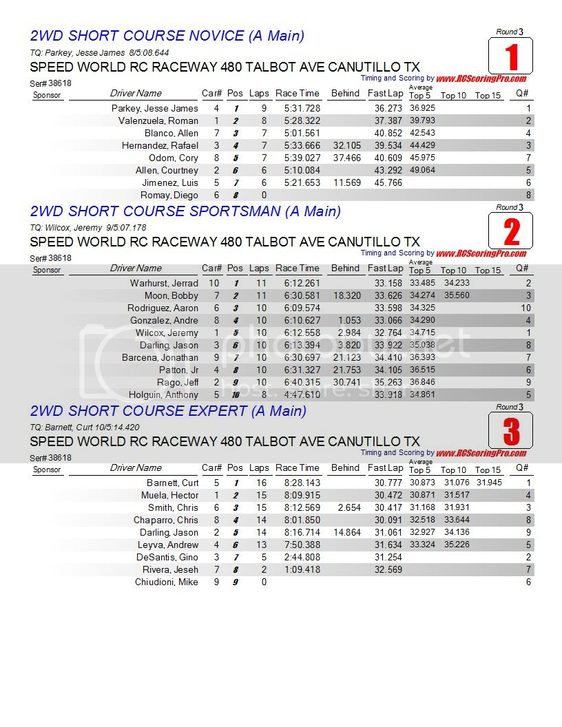 """2-27-2013 Wednesday Nite Quickie """"WNQ"""" Race Results Finalresults1"""