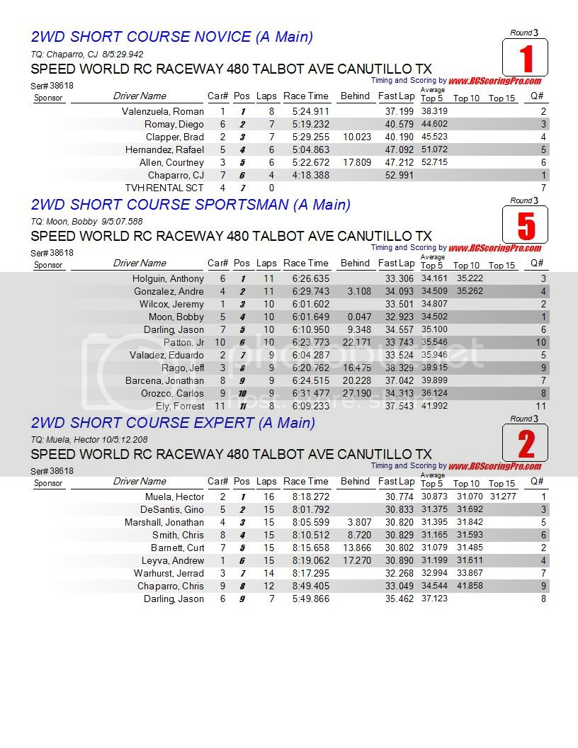 """February 20, 2013 """"WNQ"""" Wednesday Nite Quickie Race Results!!! Finalresults1"""