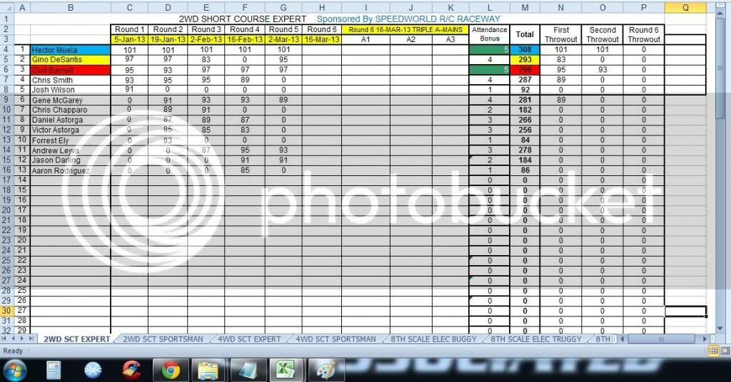 Speed World R/C Raceway WEEK 5 MAR 2, 2013 POINTS SERIES RACE RESULTS/STANDINGS/PODIUM PICS/RACE SHEETS 2WDSHORTCOURSEEXPERT