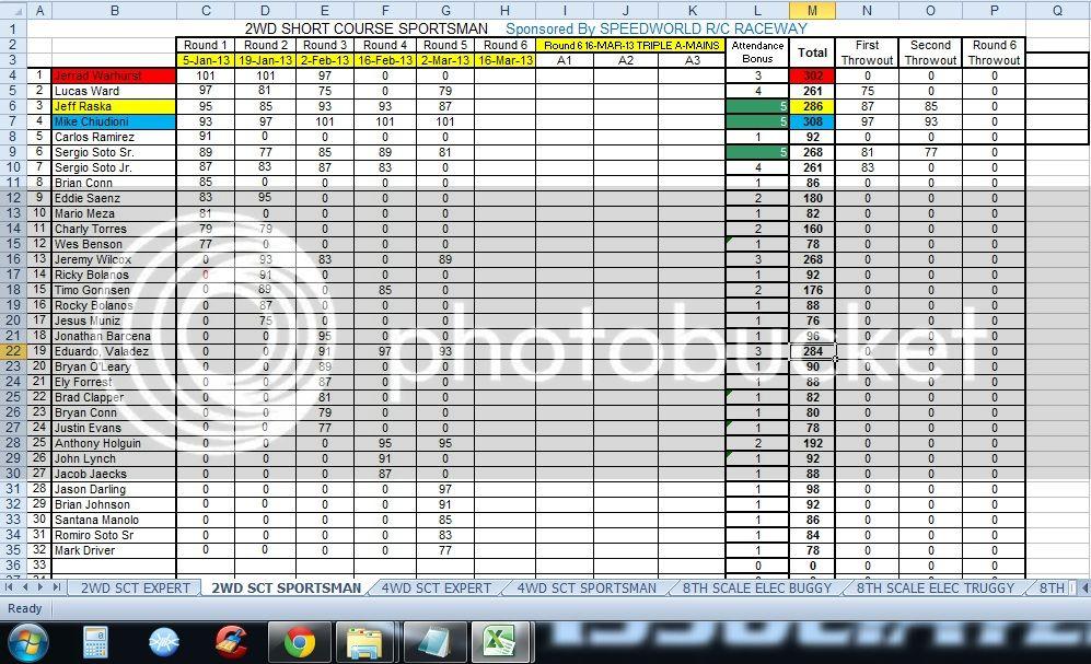 Speed World R/C Raceway WEEK 5 MAR 2, 2013 POINTS SERIES RACE RESULTS/STANDINGS/PODIUM PICS/RACE SHEETS 2WDSHORTCOURSESPORTSMAN