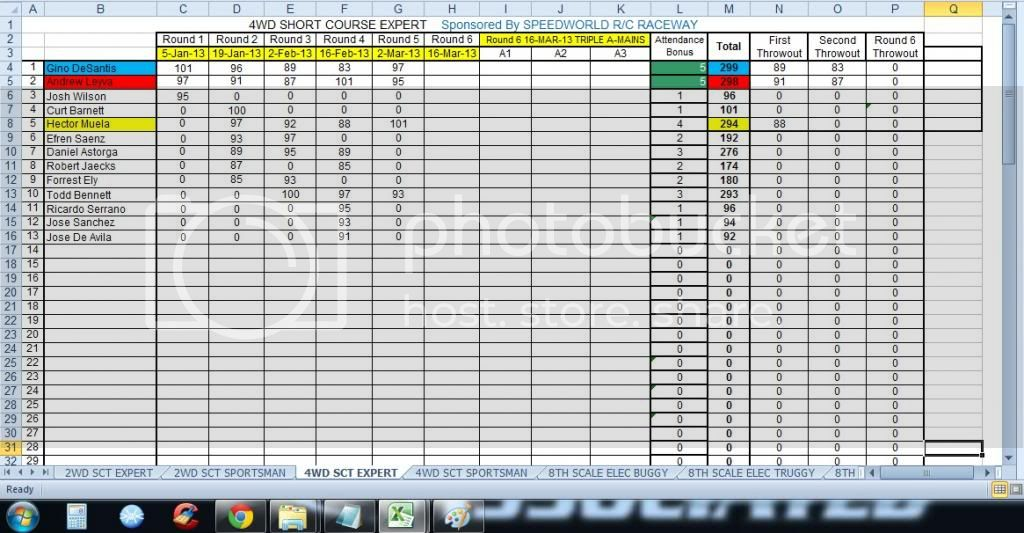 Speed World R/C Raceway WEEK 5 MAR 2, 2013 POINTS SERIES RACE RESULTS/STANDINGS/PODIUM PICS/RACE SHEETS 4WDSHORTCOURSEEXPERT