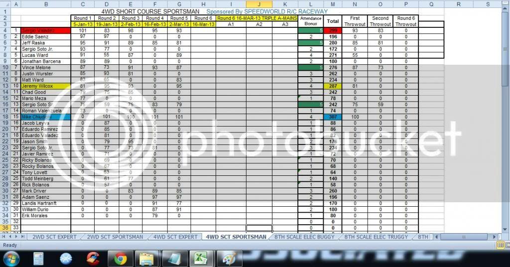 Speed World R/C Raceway WEEK 5 MAR 2, 2013 POINTS SERIES RACE RESULTS/STANDINGS/PODIUM PICS/RACE SHEETS 4WDSHORTCOURSESPORTSMAN
