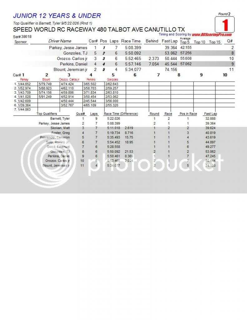 Speed World R/C Raceway WEEK 5 MAR 2, 2013 POINTS SERIES RACE RESULTS/STANDINGS/PODIUM PICS/RACE SHEETS R2_Race_01_JUNIOR12YEARSampUNDER1