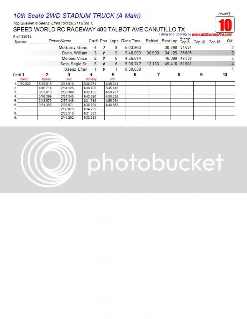 Speed World R/C Raceway WEEK 5 MAR 2, 2013 POINTS SERIES RACE RESULTS/STANDINGS/PODIUM PICS/RACE SHEETS R3_Race_10_10thScale2WDSTADIUMTRUCK_A-Main1