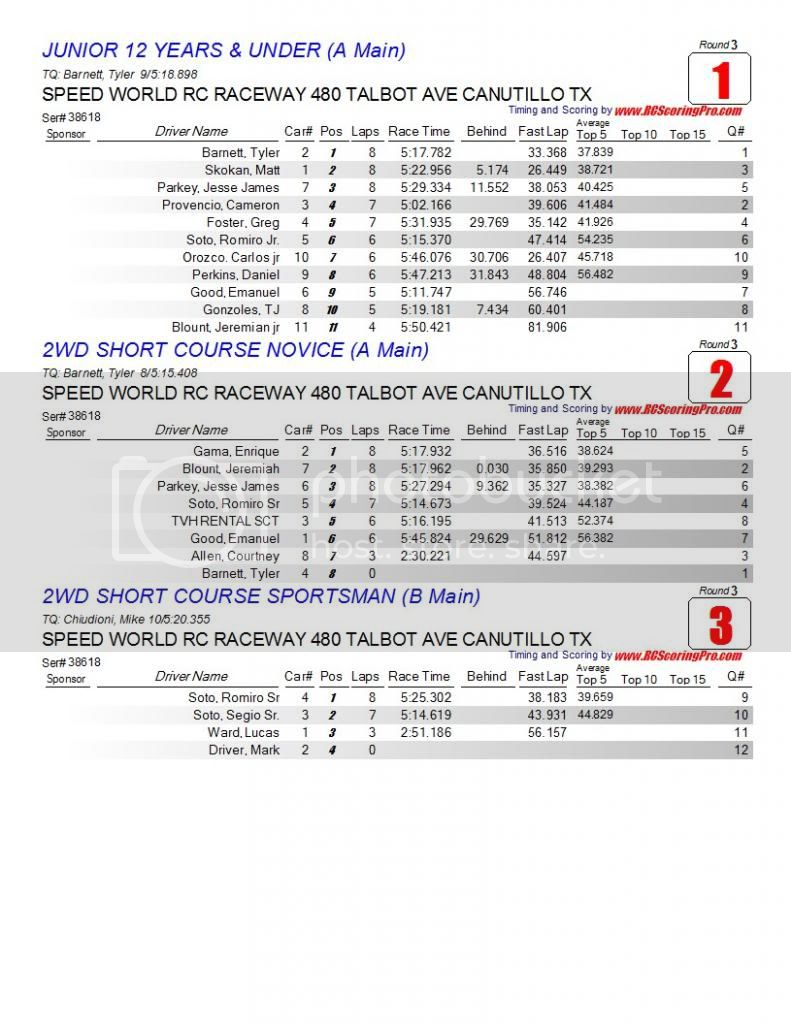 Speed World R/C Raceway WEEK 5 MAR 2, 2013 POINTS SERIES RACE RESULTS/STANDINGS/PODIUM PICS/RACE SHEETS Finalresults1