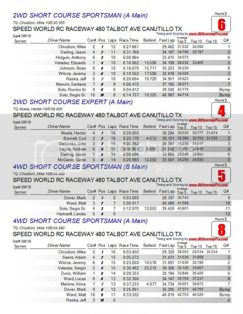 Speed World R/C Raceway WEEK 5 MAR 2, 2013 POINTS SERIES RACE RESULTS/STANDINGS/PODIUM PICS/RACE SHEETS Finalresults2