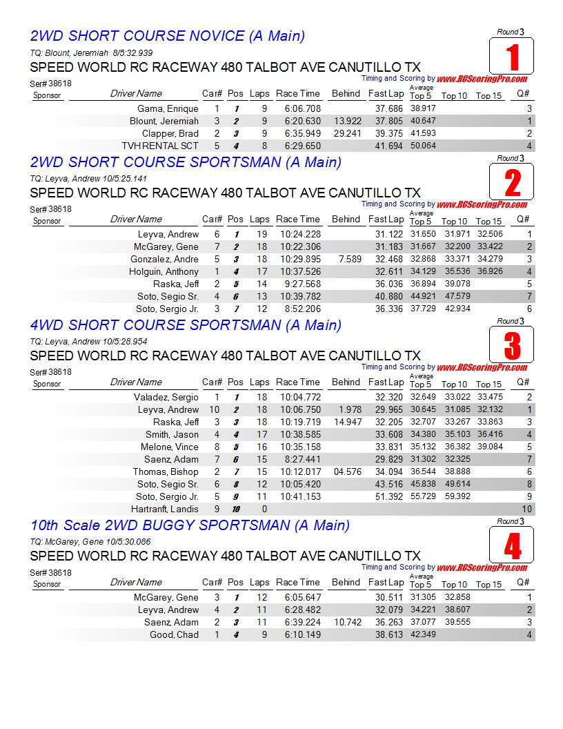 Saturday 2-23-2013 Speed World Club Race Results Finalresults1