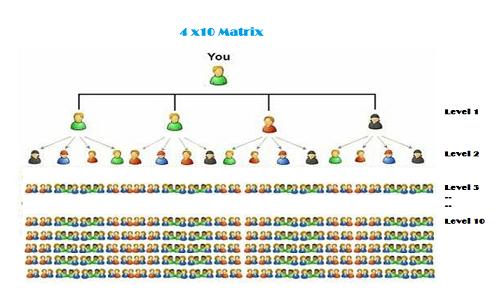 Club4Matrix إعلن عن مواقعك واحصل على 1$ عن كل ريفيرال بنظام الماتريكس 4x10matrix