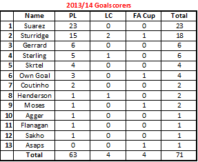 Our Squad - Page 21 Goalscorers2013-14_zps6a53cad3