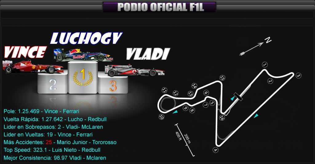 Round 16 Gran Premio de India F1L 2013. PODIO22_zpsb4170177