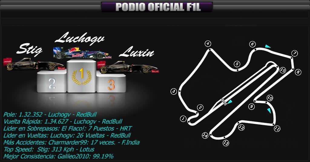 Round 2 Gran Premio F1L Malasia 2013 Sepang. - Página 4 PODIO_zps5331c328