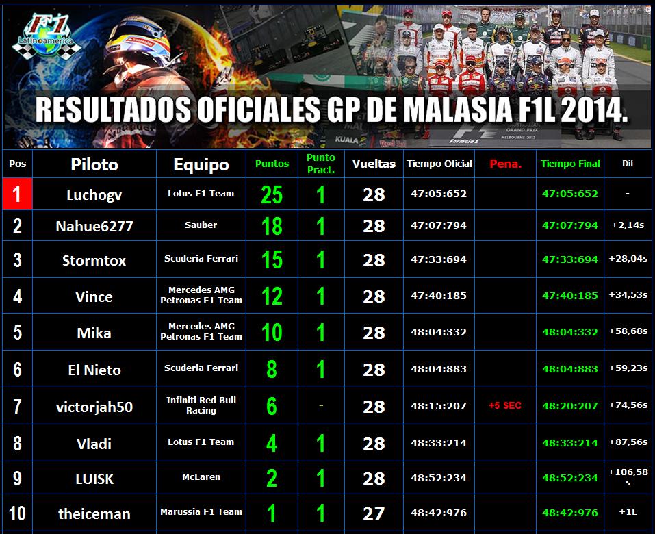 RESULTADOS OFICIALES GP MALASIA F1L 2014. RESUL12_zps5832439b