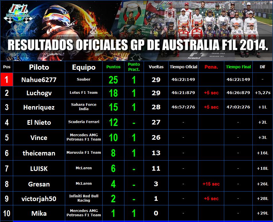 RESULTADOS OFICIALES GP AUSTRALIA F1L 2014. RESUL1_zps5e1f0024