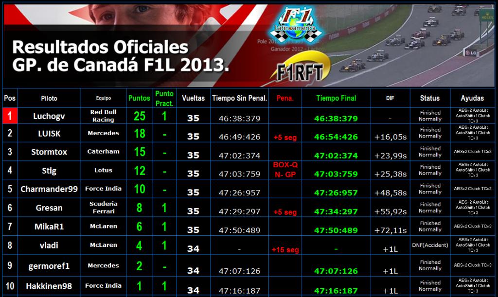 Round 7 Gran Premio F1L Canadá 2013. RESUL1_zpsf8bf3ff1