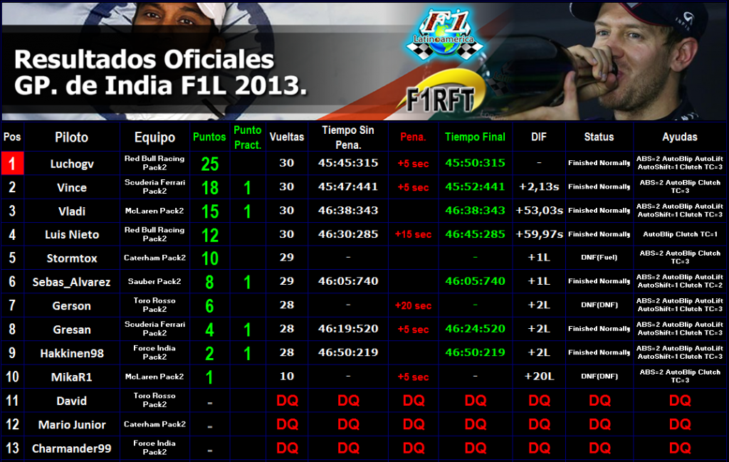 Round 16 Gran Premio de India F1L 2013. RESUL_INDIA_zps71b37597