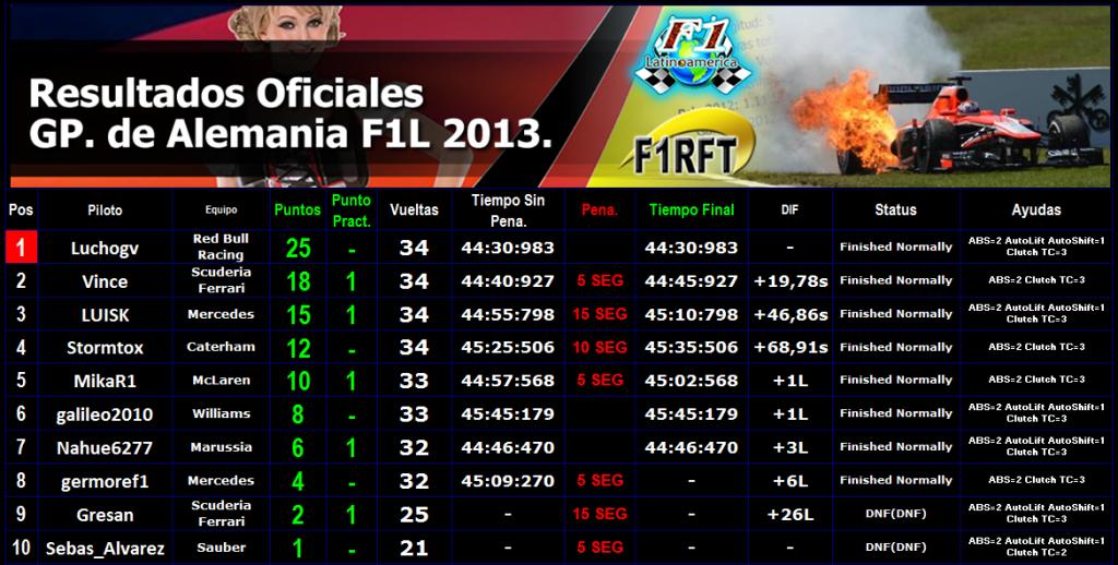 "Round 9 Gran Premio F1L Alemania ""Hockenheim"" 2013. Resul1_zpsd54d0f2c"