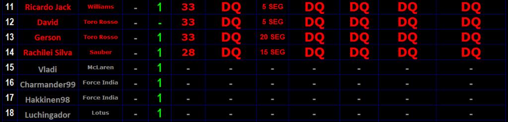 "Round 9 Gran Premio F1L Alemania ""Hockenheim"" 2013. Resul2_zps897fd914"