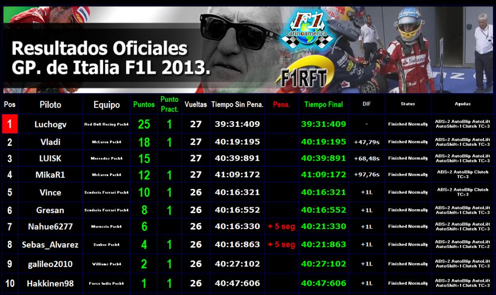 Round 12 Gran Premio F1L de Italia 2013.  Resul_monza1_zps8cc0fd42