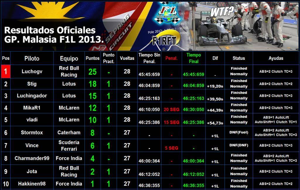 Round 2 Gran Premio F1L Malasia 2013 Sepang. - Página 4 Resulmalasia1_zps4209cba4