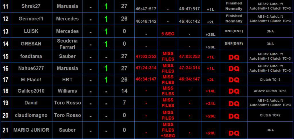 Round 2 Gran Premio F1L Malasia 2013 Sepang. - Página 4 Resulmalasia2_zps2c10f4ea