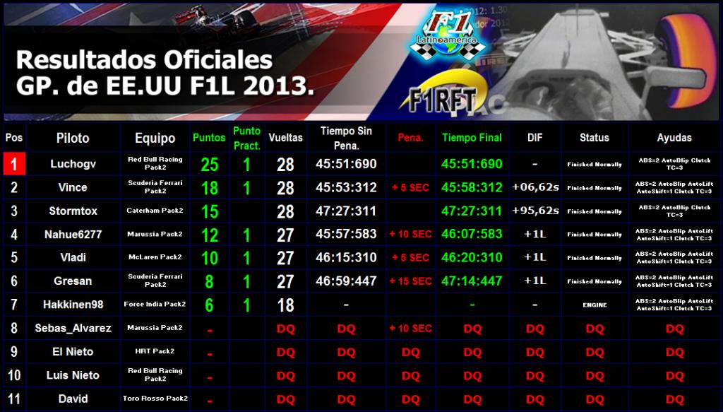 Round 18 Gran Premio de Estados Unidos F1L 2013 Result_usa_zps1130ea23