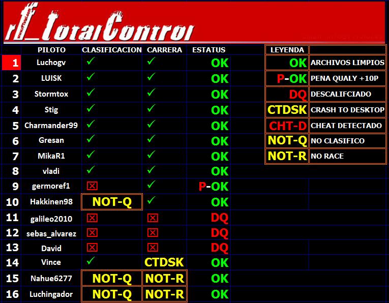 Round 7 Gran Premio F1L Canadá 2013. Totalcontrolf1_zpsf9d6332b