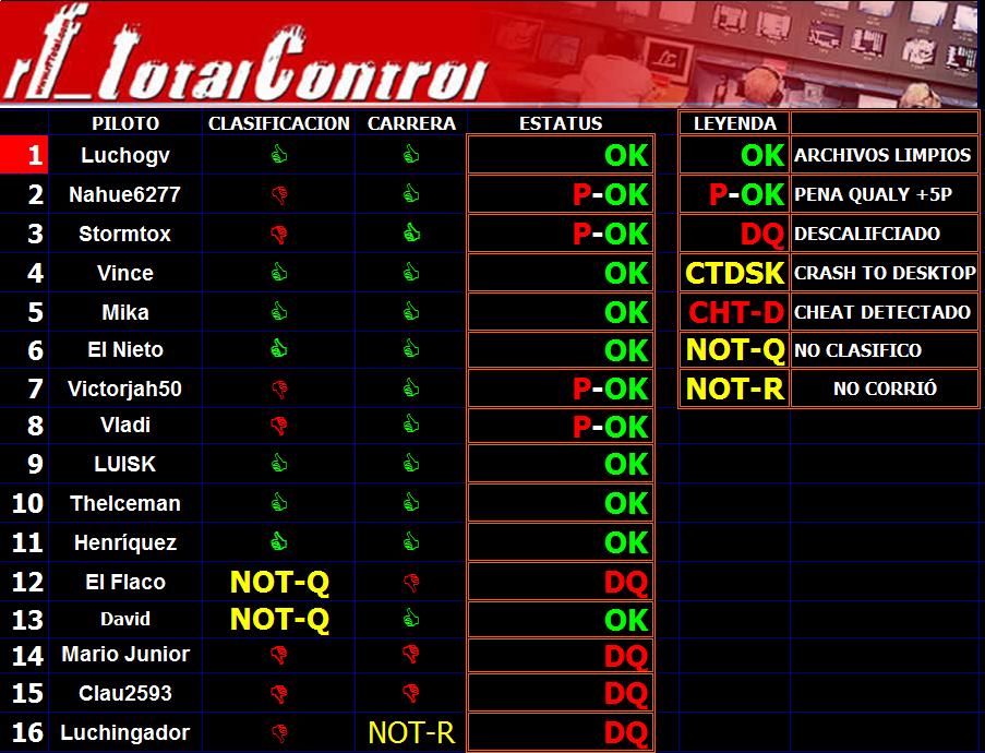 RESULTADOS OFICIALES GP MALASIA F1L 2014. Totalcontrolmalasia_zps3b6ab4c2