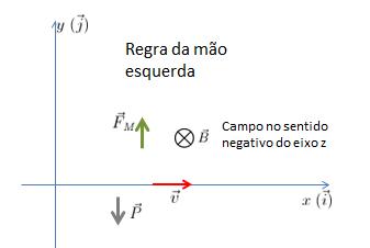 Campo magnético B