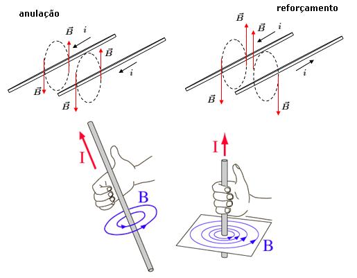Questão teórica de campo magnético Track-12