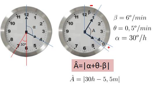 Fórmula dos ângulos dos ponteiros de um relógio Formula
