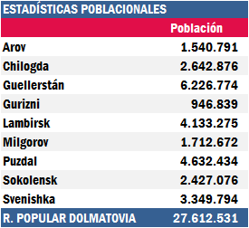 Dolmastat: Datos demográficos DemografiaRPD_zps7opjncyo