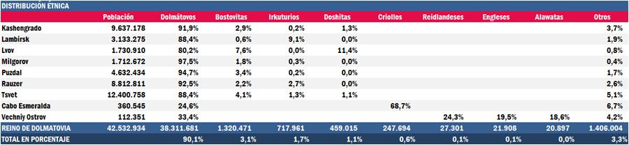 Dolmastat: Datos demográficos EtnicaRD_zpsuxgs4pa0