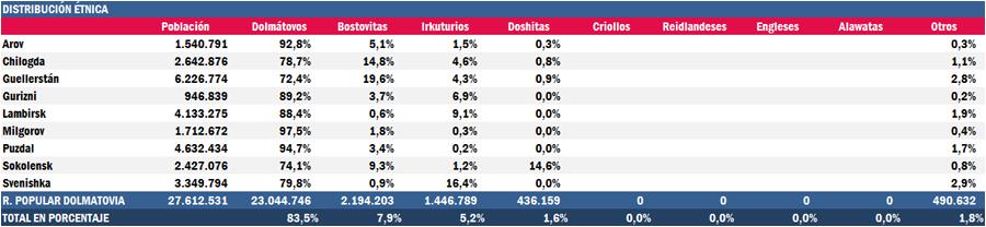 Dolmastat: Datos demográficos EtnicaRPD_zpsdwdjhfvf