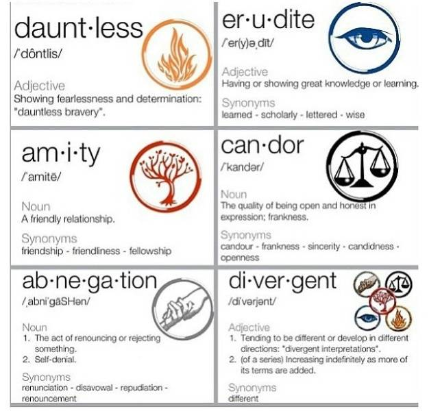 Which Divergent faction are you? Factions_zps68f6e477