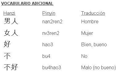Chino Mandarín. Clases básicas para aprender el idioma. CHM1_zps7915d643
