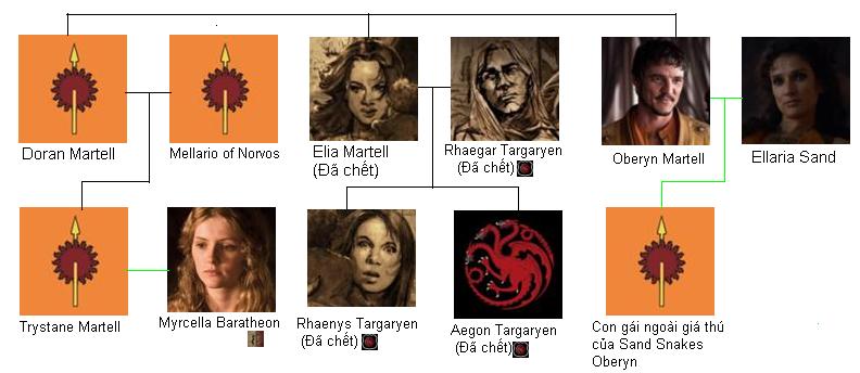 [Character][Game of Thrones] Elia Targaryen Familytree2