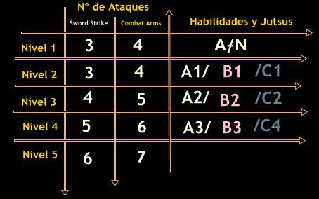 Nivel, Ataque y Jutsus 9ff1fcc7