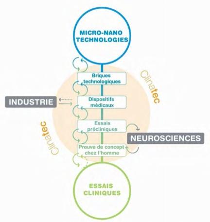 2012 : PUCES IMPLANTABLES, RFID, NANOTECHNOLOGIES, NEUROSCIENCES, N.B.I.C., TRANSHUMANISME  ET CYBERNETIQUE ! - Page 4 Clinatec6
