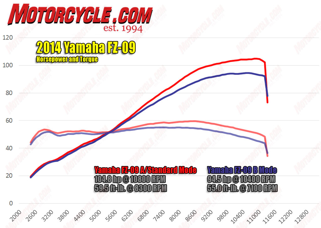 por que moto cambiariais la SD?? - Página 2 2014-yamaha-fz-09-hp-torque-Dyno_zps740e450f