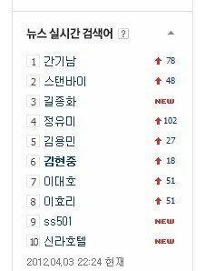 """""""Kim Hyun Joong"""" y """"SS501"""" son trend en las búsquedas en Naver a tiempo real Nav"""