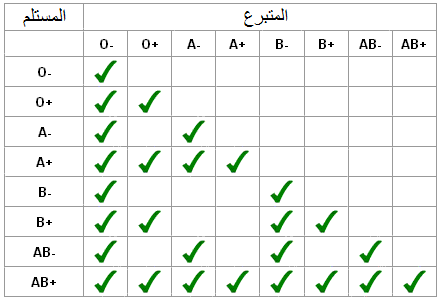 فصائل الدم Blood-compatibility