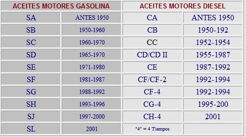 Tipos de aceites lubricantes