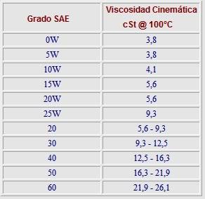 TIPOS Y CLASIFICACION DE LOS ACEITES LUBRICANTES Sae