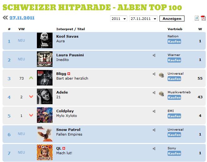 """Charts /Ventas album """"Inedito"""" (#1 ITA; #2 SUI; #3 ARG; #4 ES) Aaa-10"""