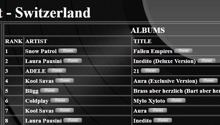 """Charts /Ventas album """"Inedito"""" (#1 ITA; #2 SUI; #3 ARG; #4 ES) Bbbb-6"""