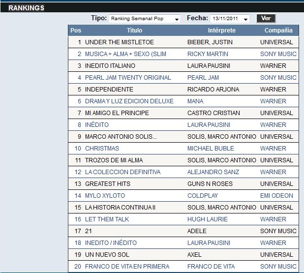 "Charts /Ventas album ""Inedito"" (#1 ITA; #2 SUI; #3 ARG; #4 ES) Sadsadas"