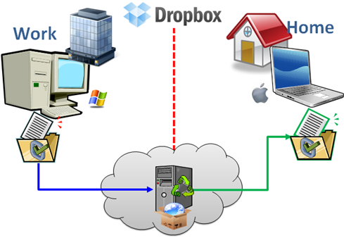 DropBox – Đồng bộ dữ liệu 2 máy tính thông qua mạng Internet Dropbox0