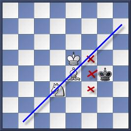 Kỹ thuật chiếu hết bằng tượng và mã trong cờ vua (phần 2) 4-3